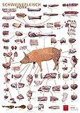 OTTO GOURMET Küchenposter Schweinefleisch